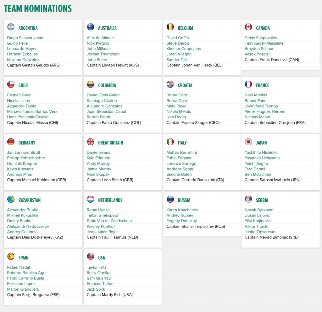 Jucătorii nominalizați în echipele celor 18 țări participante la turneul final al Cupei Davis. Captură: daviscup.com