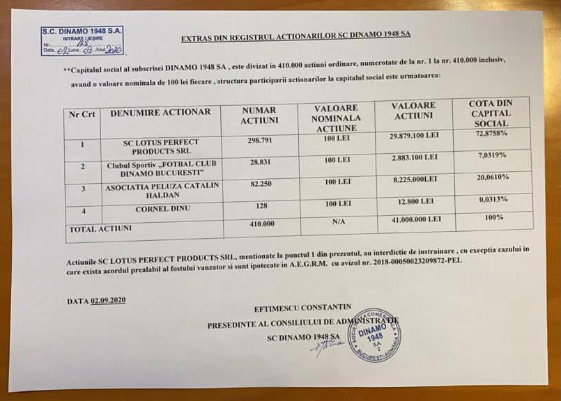 Nota din subsol care arată controlul lui Negoiță asupra acțiunilor deținute de Cortacero